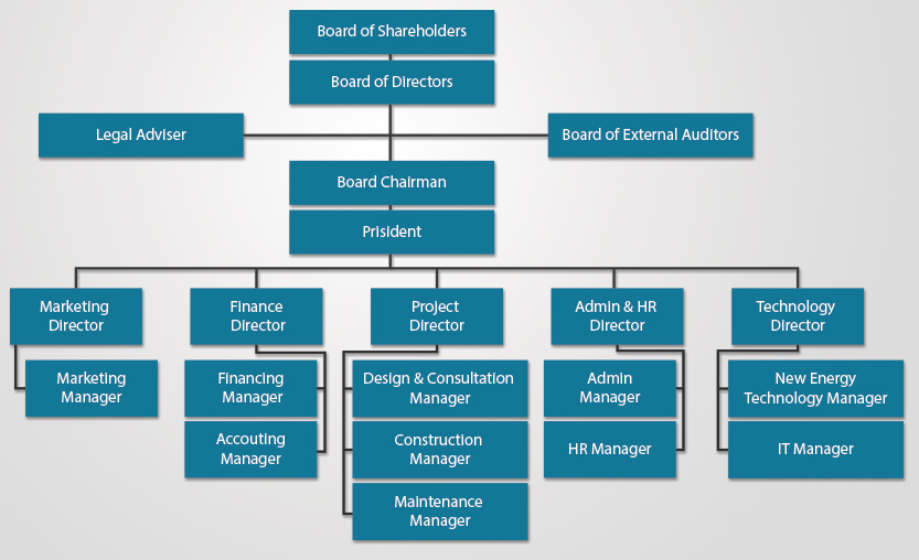 organisational structure of geodrill limited Types of organisational structure tweet share on is registered in england as a charitable company limited by guarantee except where otherwise noted.